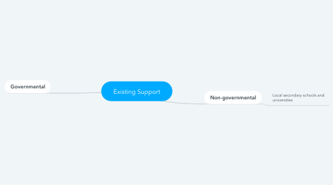 Mind Map: Existing Support
