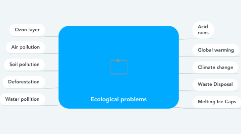 Mind Map: Ecological problems