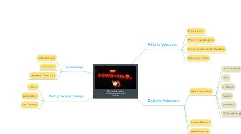 Mind Map: Dan sjećanja na žrtve Domovinskog rata: Priča o Vukovaru