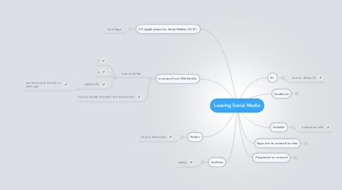 Mind Map: Leaving Social Media