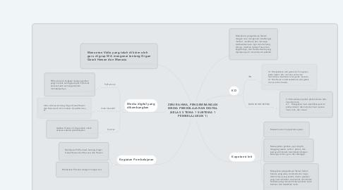 Mind Map: ZENI RAHMA_PENGEMBANGAN MEDIA PEMBELAJARAN DIGITAL (KELAS 5 TEMA 1 SUBTEMA 1 PEMBELAJARAN 1)