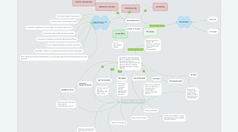 Mind Map: PROCESOS DE LA INGENIERÍA DE SISTEMAS