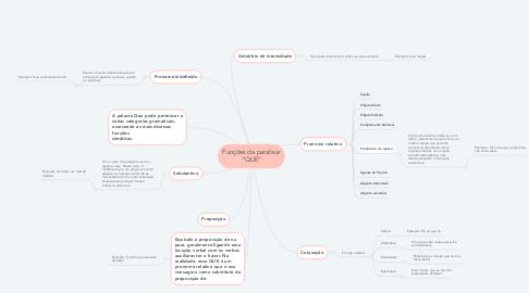 "Mind Map: Funções da paralisar ""QUE"""