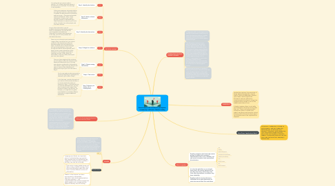 Mind Map: Ensure women's full and effective participation in leadership at all levels of decision-making