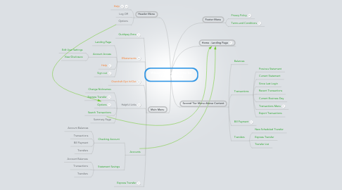 Mind Map: Winter Hill Bank Demo for Online Banking