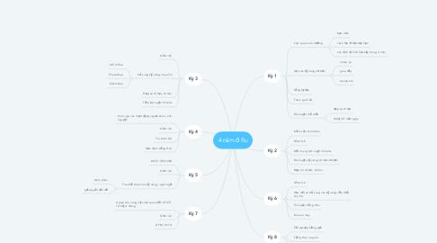 Mind Map: 4 năm ở ftu