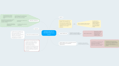 Mind Map: GENERALIDES DE LA  PSICOBIOLOGIA-Laura Carrillo