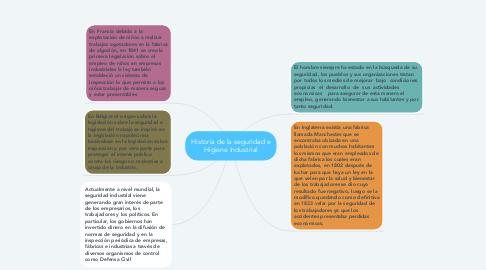 Mind Map: Historia de la seguridad e Higiene Industrial