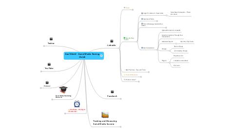Mind Map: Seal Shield - Social Media TrainingGuide
