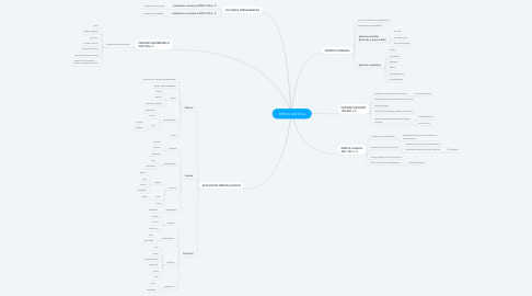 Mind Map: GRECIA ANTIGUA
