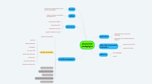 Mind Map: Reanimación cardiopulmonar