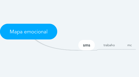 Mind Map: Mapa emocional