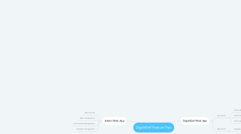 Mind Map: DigitalSelf Feature Tree