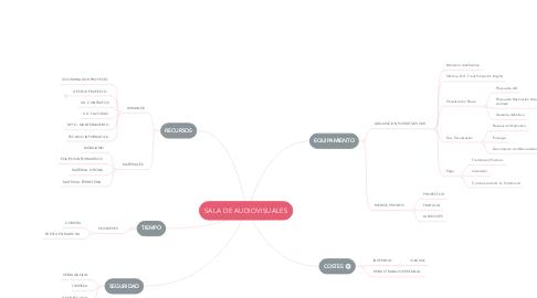 Mind Map: SALA DE AUDIOVISUALES