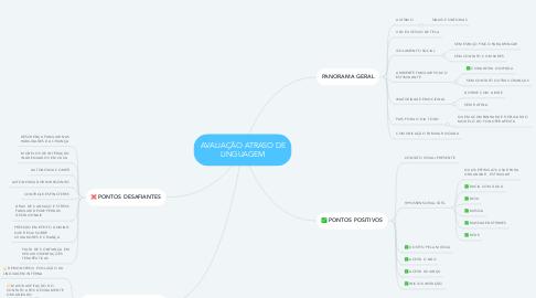 Mind Map: AVALIAÇÃO ATRASO DE LINGUAGEM