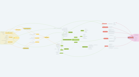 Mind Map: GoCollective.