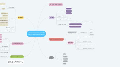 Mind Map: Caracterização e Controle de Epidemias e Endemias