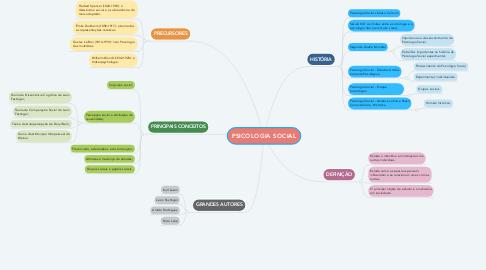 Mind Map: PSICOLOGIA SOCIAL