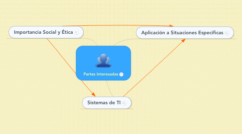 Mind Map: Partes Interesadas