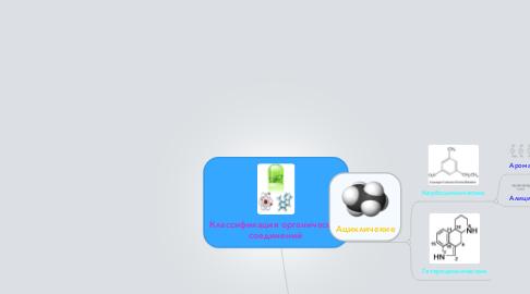 Mind Map: Классификация органических соединений