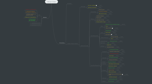 Mind Map: Unknown Contact