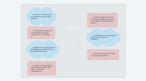Mind Map: RAMAS DE LA FILOSOFIA