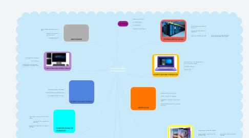 Mind Map: 10 Principales Tipos De Computadoras