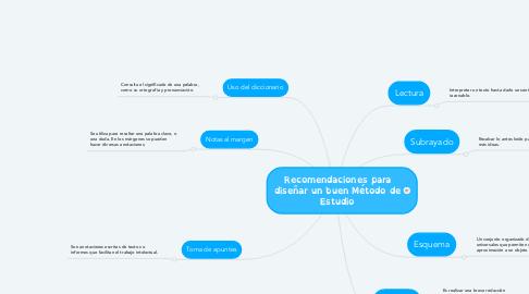 Mind Map: Recomendaciones para diseñar un buen Método de Estudio