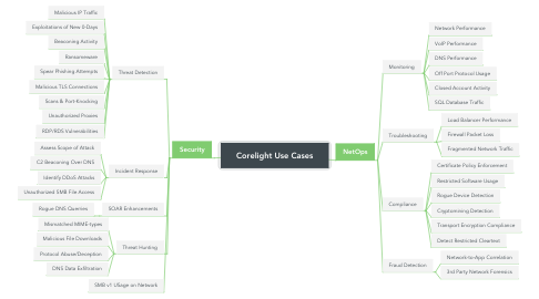 Mind Map: Corelight Use Cases