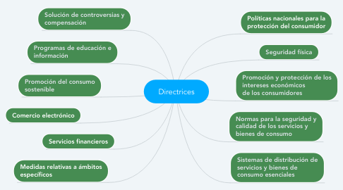 Mind Map: Directrices