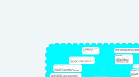 Mind Map: HABITOS SALUDABLES EN LA ADOLECENCIA