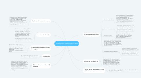 Mind Map: Planeación de la capacidad
