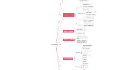 Mind Map: Estudio técnico y de impacto ambiental