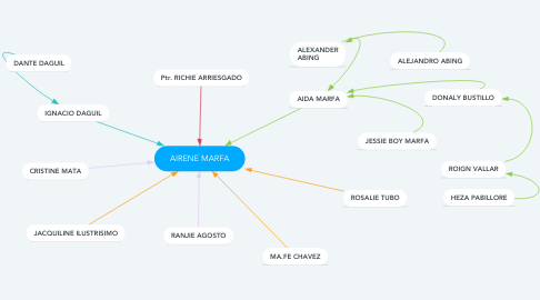 Mind Map: AIRENE MARFA