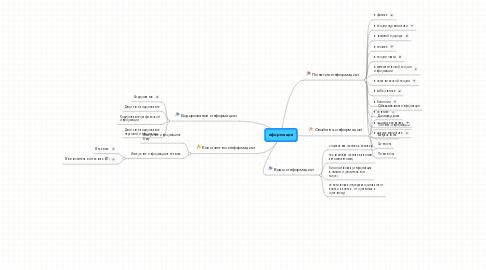 Mind Map: иформация