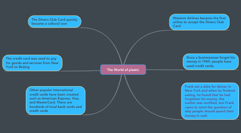 Mind Map: The World of plastic