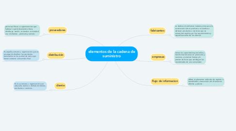 Mind Map: elementos de la cadena de suministro