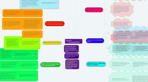 Mind Map: Capitulo 2                            La Psicología Medica