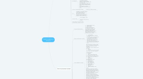 Mind Map: Стратегия развития аккаунта