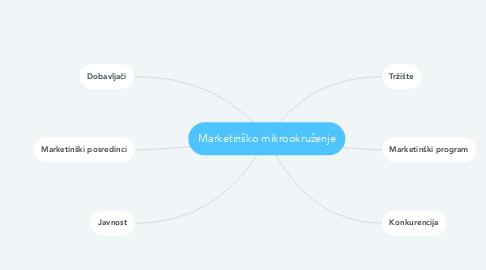 Mind Map: Marketinško mikrookruženje