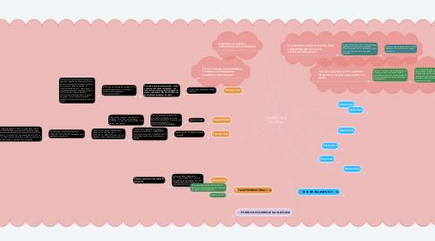 Mind Map: Glicólise / Via Glicolítica