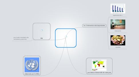 Mind Map: IDH