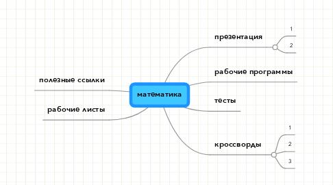 Mind Map: математика