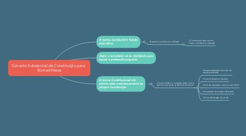 Mind Map: Conceito Substancial de Constituição para   Konrad Hesse