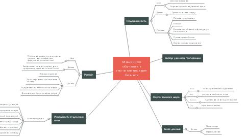 Mind Map: Машинное обучение в гео-аналитике для бизнеса