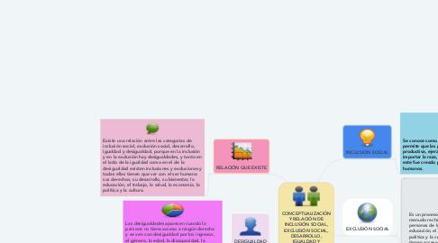 Mind Map: Dilemas Éticos de la Profesión Docente