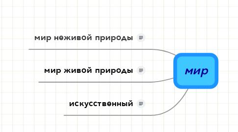 Mind Map: мир
