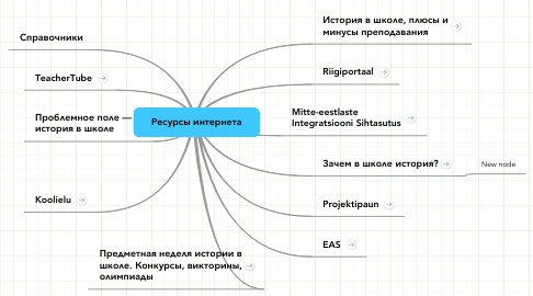 Mind Map: Ресурсы интернета