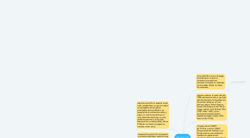 Mind Map: Modelo ISI