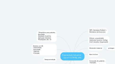 Mind Map: Propriedade Industrial    (Lei nº 9.279/96, LPI)